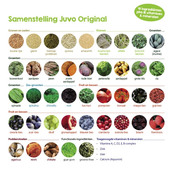 afbeelding samenstelling juvo original raw whole food