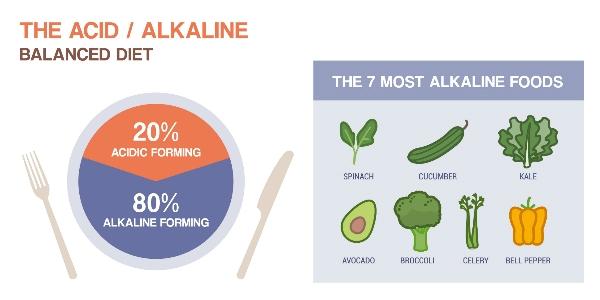 zuur-base-balans alkalische voeding