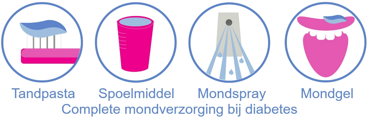 diabetes compleet mondverzorging anoxident tandpasta gel spray spoelmiddel