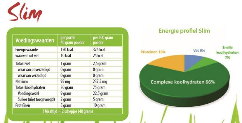 intermittent fasting juvo slim afbeelding voedingswaarden