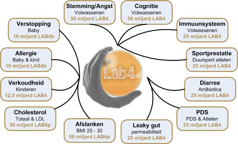 effecten probiotica
