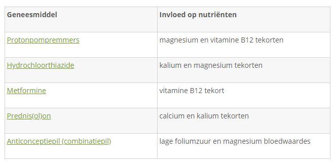 interactie vitaminen medicijnen
