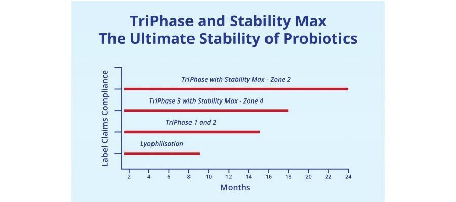 triphase stabilitymax houdbaarheid probiotica 24 maanden