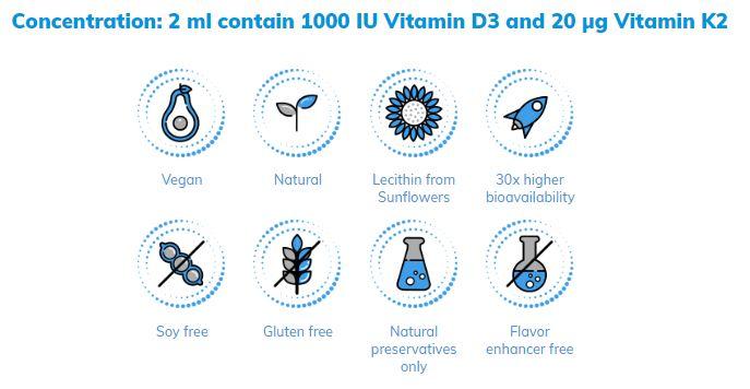 liposomaal vitamine D3 K2 samenstelling